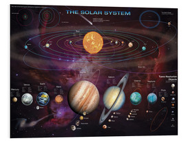 Tableau en PVC  The solar system (anglais) - Garry Walton